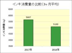 インキ消費量の比較(3ヶ月平均)
