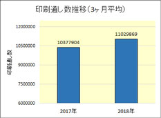 印刷通し数推移(3ヶ月平均)