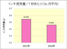 インキ使用量/1枚あたり(3ヶ月平均)