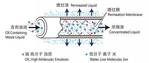 分离膜的原理
